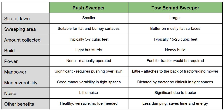 tow push comparison